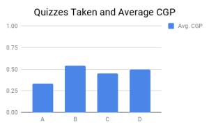 Quizzes Taken and Average CGP