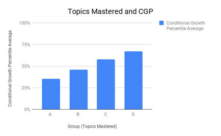Topics Mastered and CGP (1)